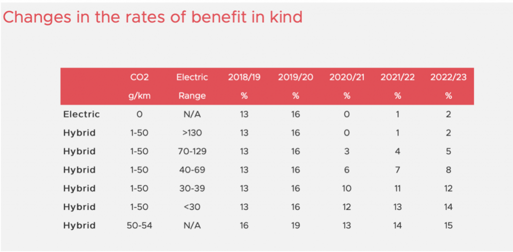 Rates of benefit in kind electric and hybrid vehicles